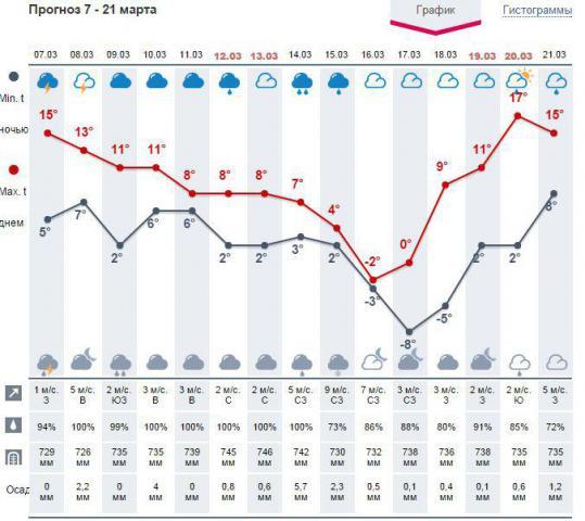 погода март.JPG
