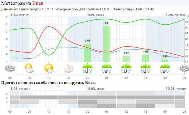 Прогноз погоды в Киеве из Минска.JPG