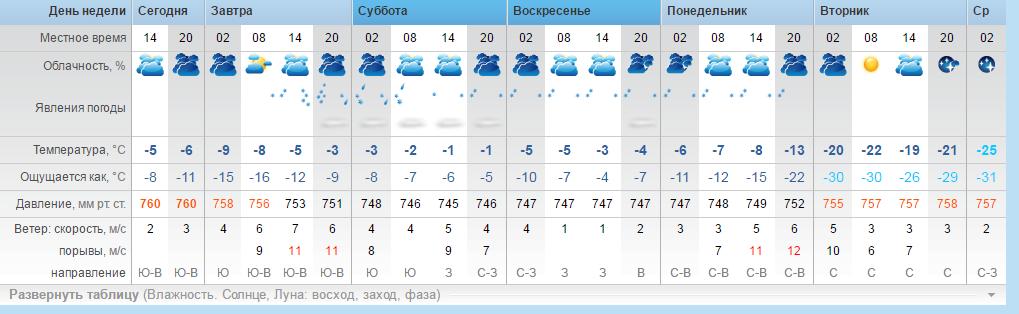 погода в канске на рп 5 Анатолий Есть