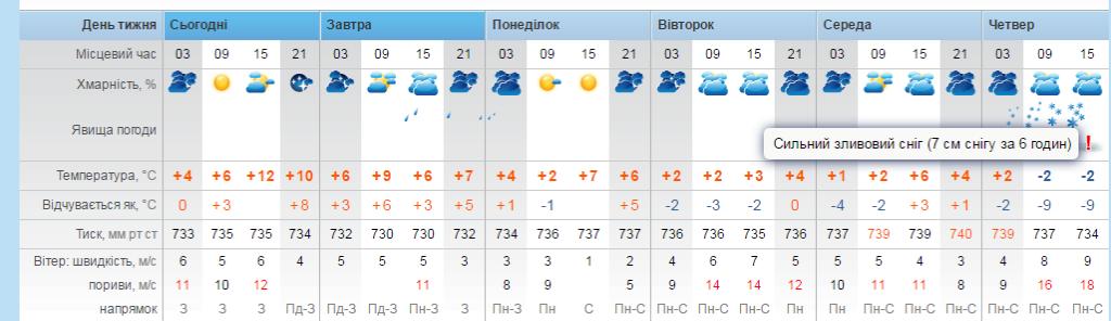 знаков Весы погода гизметео чикино на завтра выводом