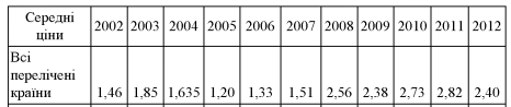 ціни мед 2002-2012.png